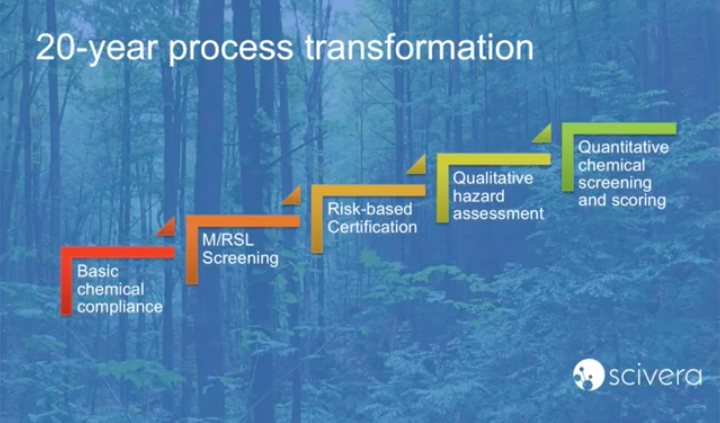 Chemical Assessments - 20 Year Process Transformation