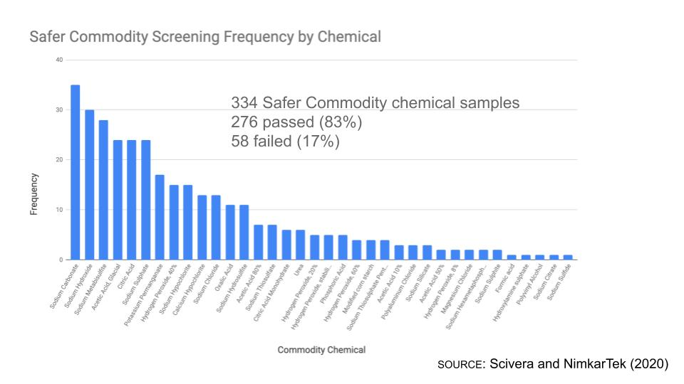 SCIVERA AND NIMKARTEK REPORT SUCCESS OF SAFER COMMODITY SCREENING PROGRAM PILOT AND INVITE GLOBAL APPAREL BRANDS TO JOIN SAFER COMMODITIES COMMUNITY